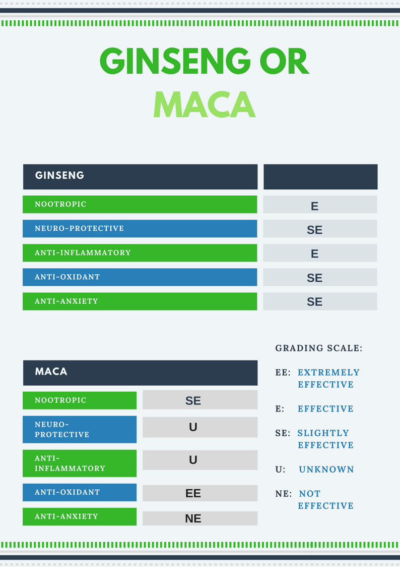 Gingseng or Maca Report Card
