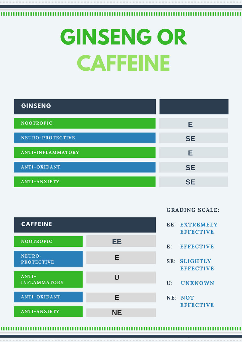 Ginseng or Caffeine Report Card